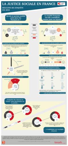 Infographie Justice sociale ESS9